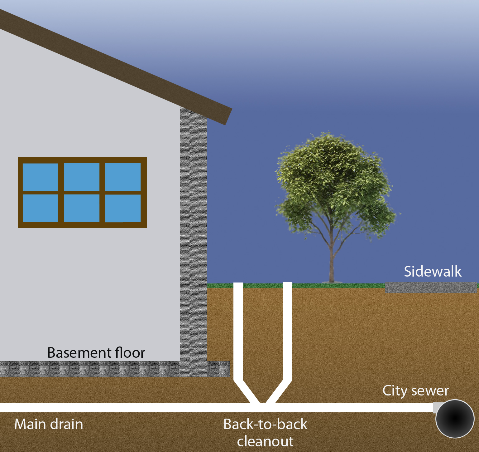 Useful advice 24 hours plumber for House sewer drainage system